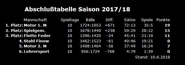 Abschlusstabelle Saison 2017 18